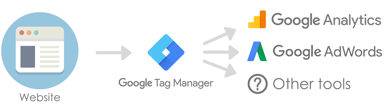 Google tag managere