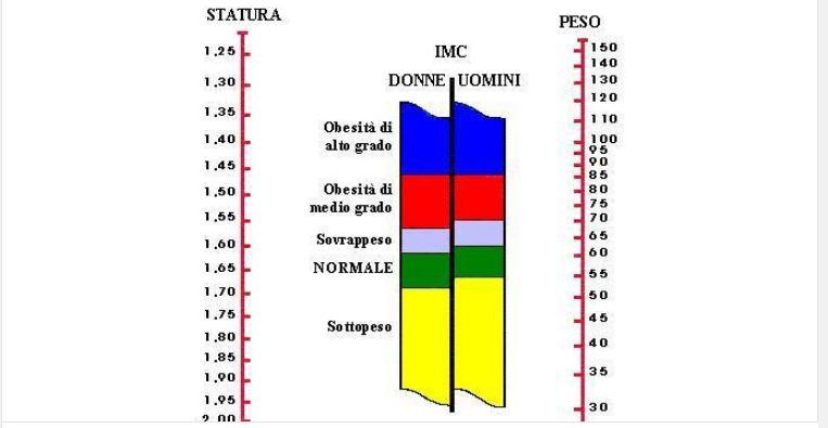 Come tenere sotto controllo il peso: tabella
