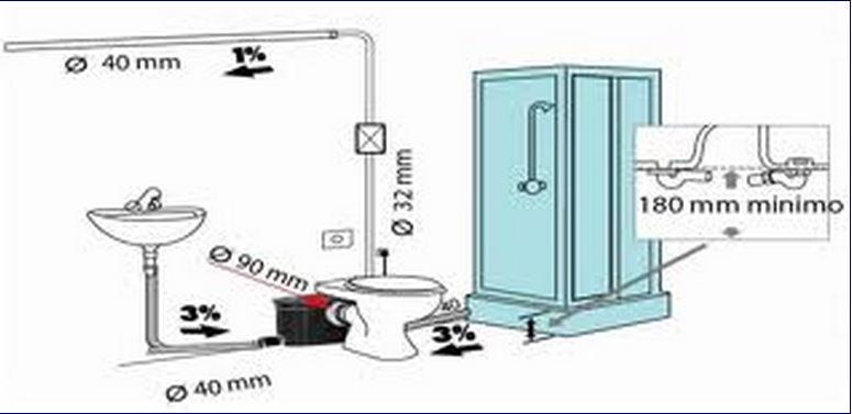 come creare un secondo bagno-min
