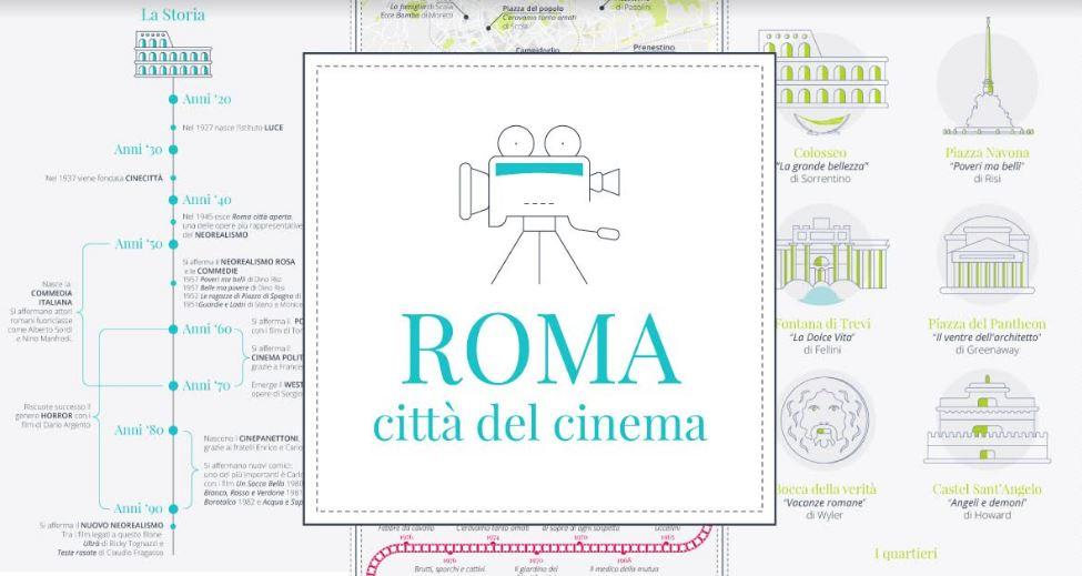 La capitale del cinema è Roma, Unopiù realizza un' infografica con i quartieri