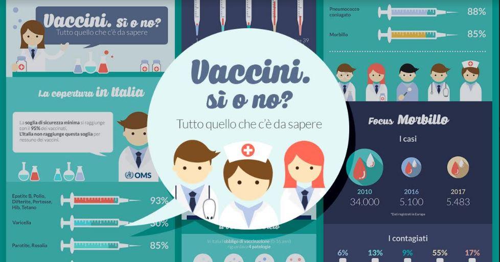 Vaccini e l'obbligatorietà del decreto: Vaccini si o no?