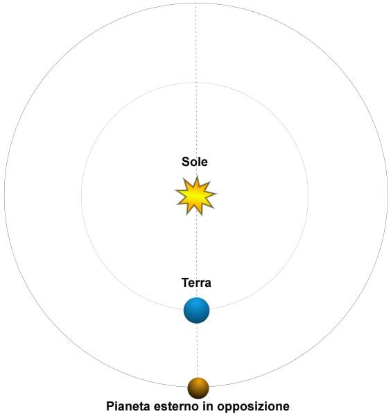 Le Opposizioni dei pianeti